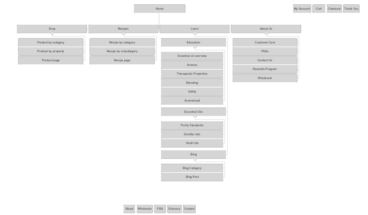 Fig. 2: New Sitemap Proposal