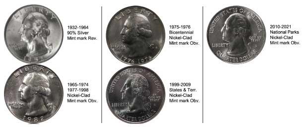 Evolution of President George Washington's profile on the quarter (dollar) coin. Photo courtesy of wikipedia.com.