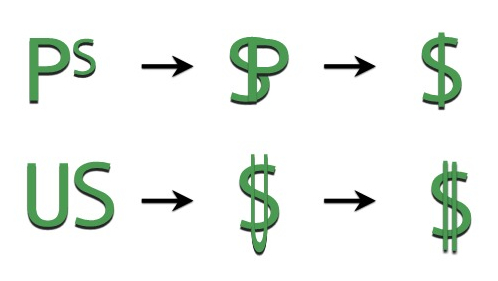 Evolution of the dollar sign! Photo courtesy of wikipedia.com.