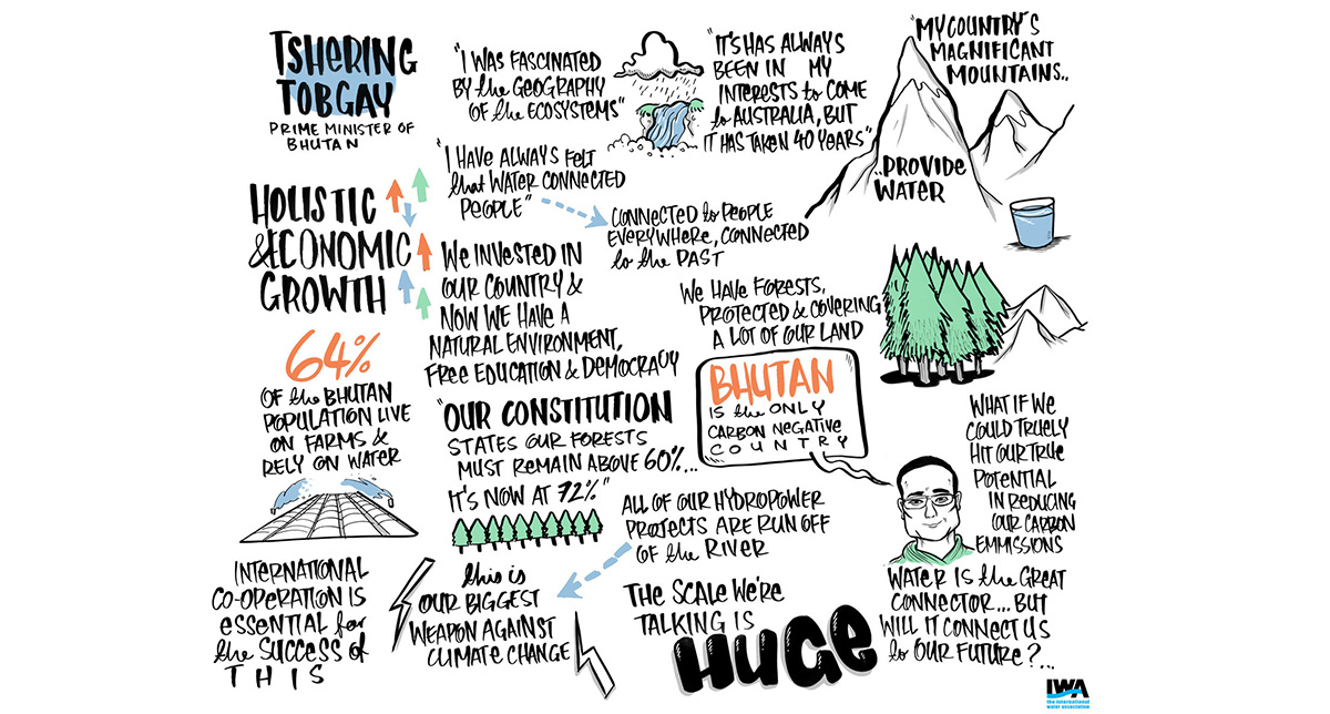 Live Graphic Recording and real time Illustration