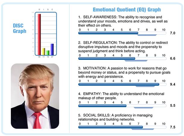 DISC Mr Trump