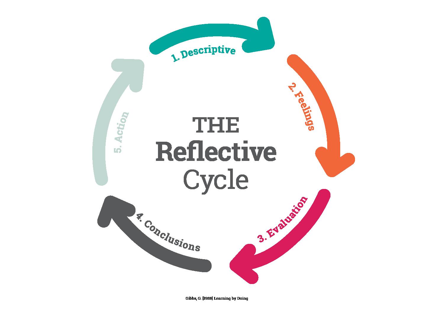 Gibbs Reflective Cycle