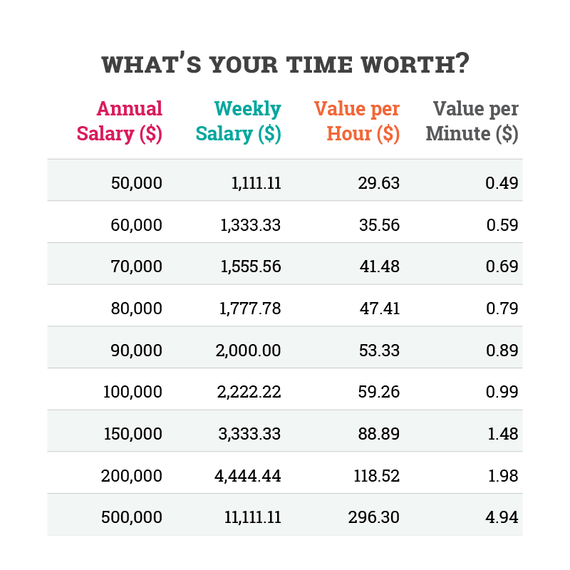 What's your time worth.png