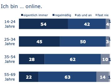 Next Generation - ist überwiegend und fortlaufend online – Zahlen kontinuierlich steigend. Diese Veränderung wird das Digitale Recruiting stark in Richtung der Sozialen Netzwerke verändern.