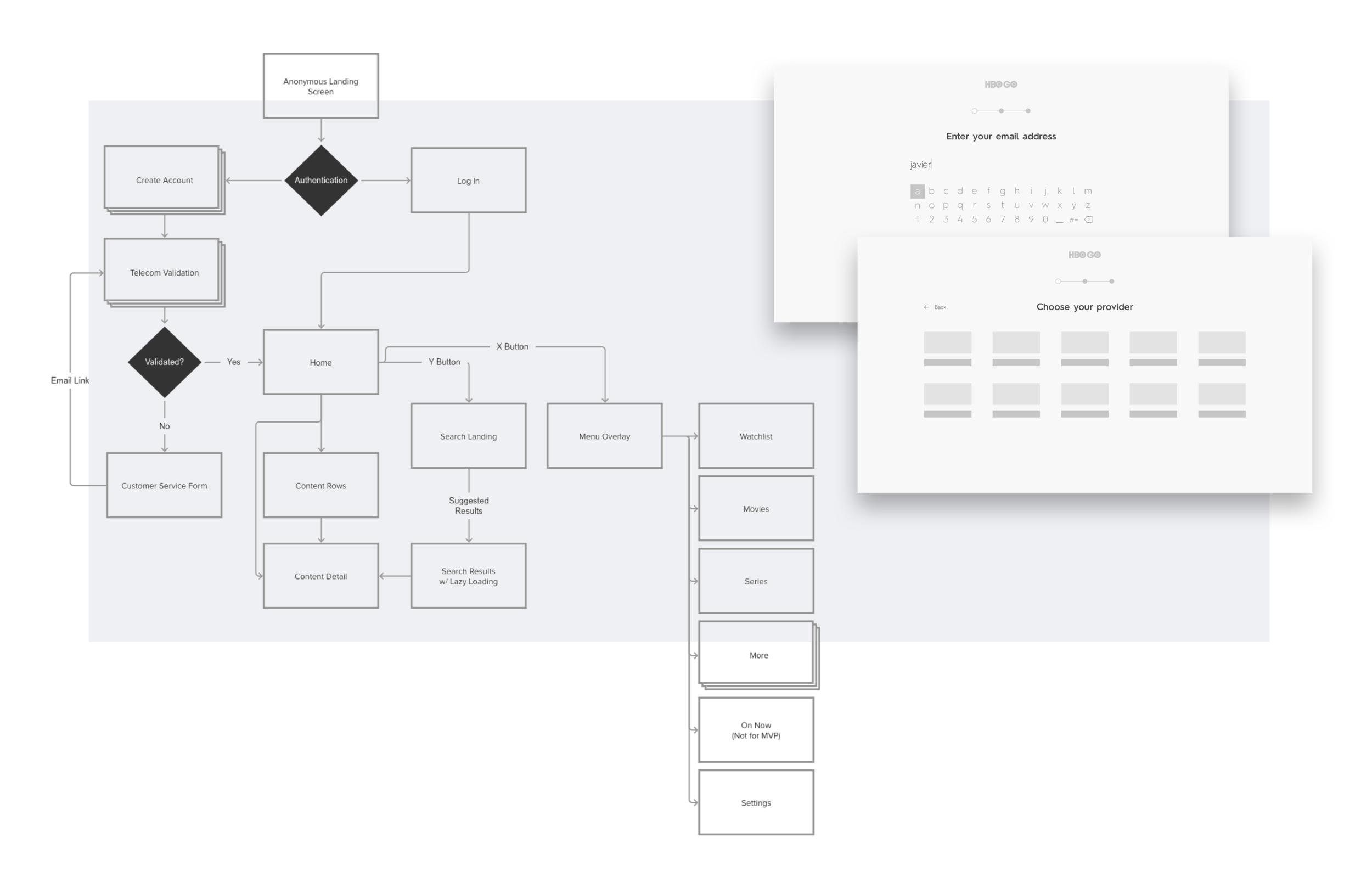High-level navigation overview of the application (left). Initial wireframes of onboarding (right)