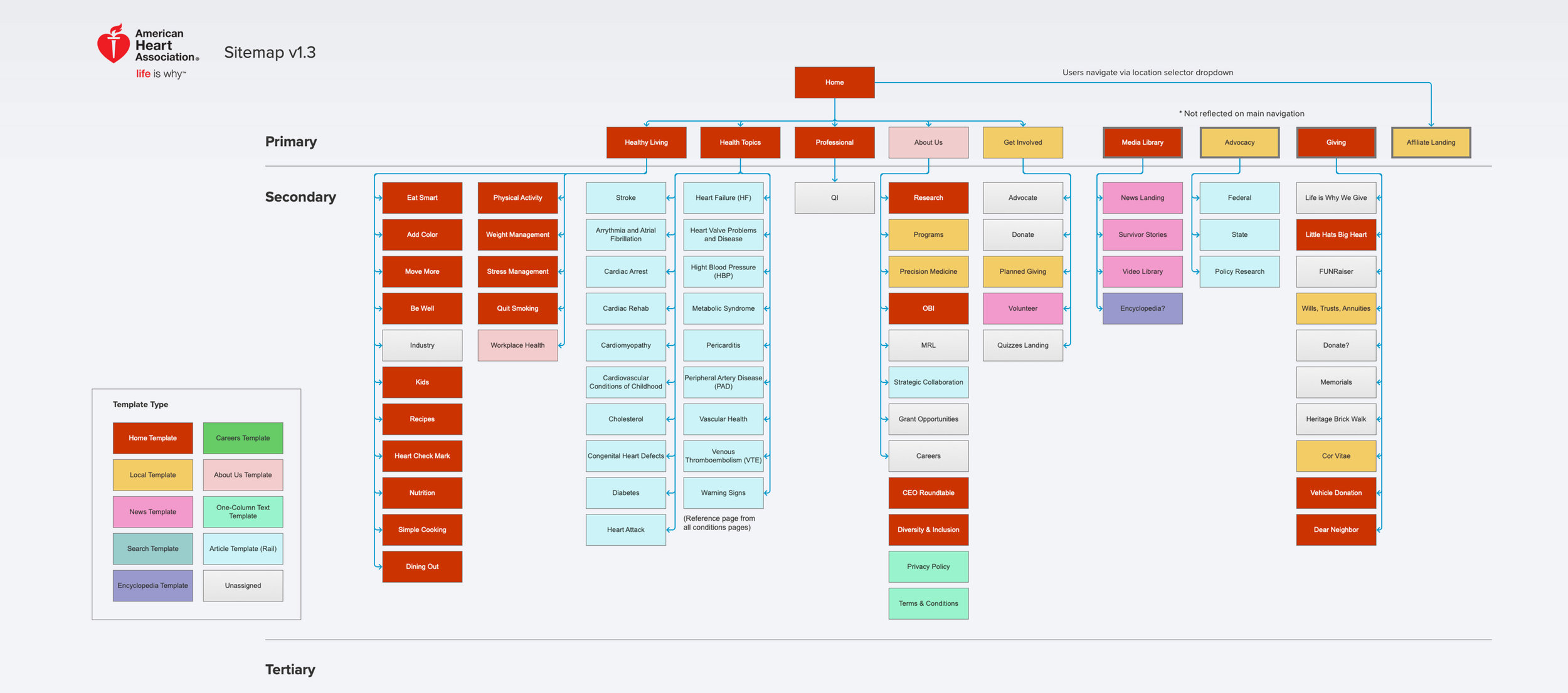 Sitemap for new site solution.