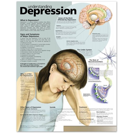 Courtesy of Trust Psychology.   Click on this link to learn more about depression:  http://www.anatomystuff.co.uk/understanding-depression-chart-poster-laminated.html