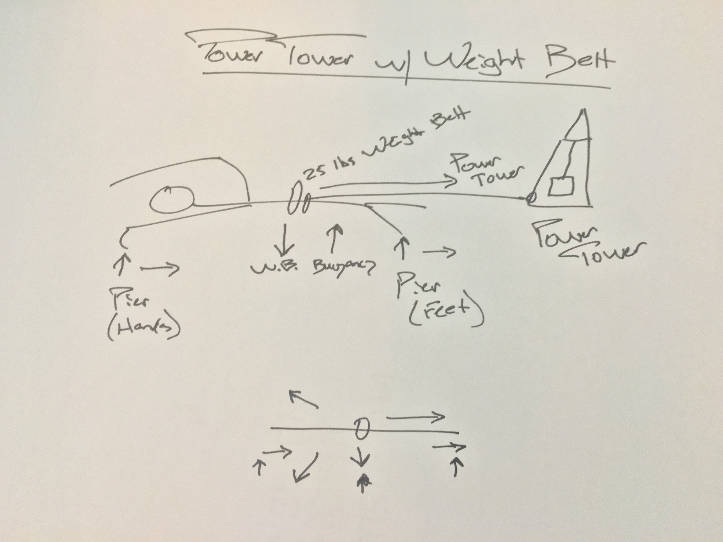 Above: A weight belt with a Power Tower presents quite the challenge for those coaches with a mind for physics. There are many forces that act upon the body when it moves through water with these loads. Note: The arrows from the piers represent both a lift and drag propulsive force. I did not include the frontal drag force of the body moving through the water, the drag force exerted by the flow of the water past the body, nor the surface drag created by the body and so forth. There are already too many arrows to think about!