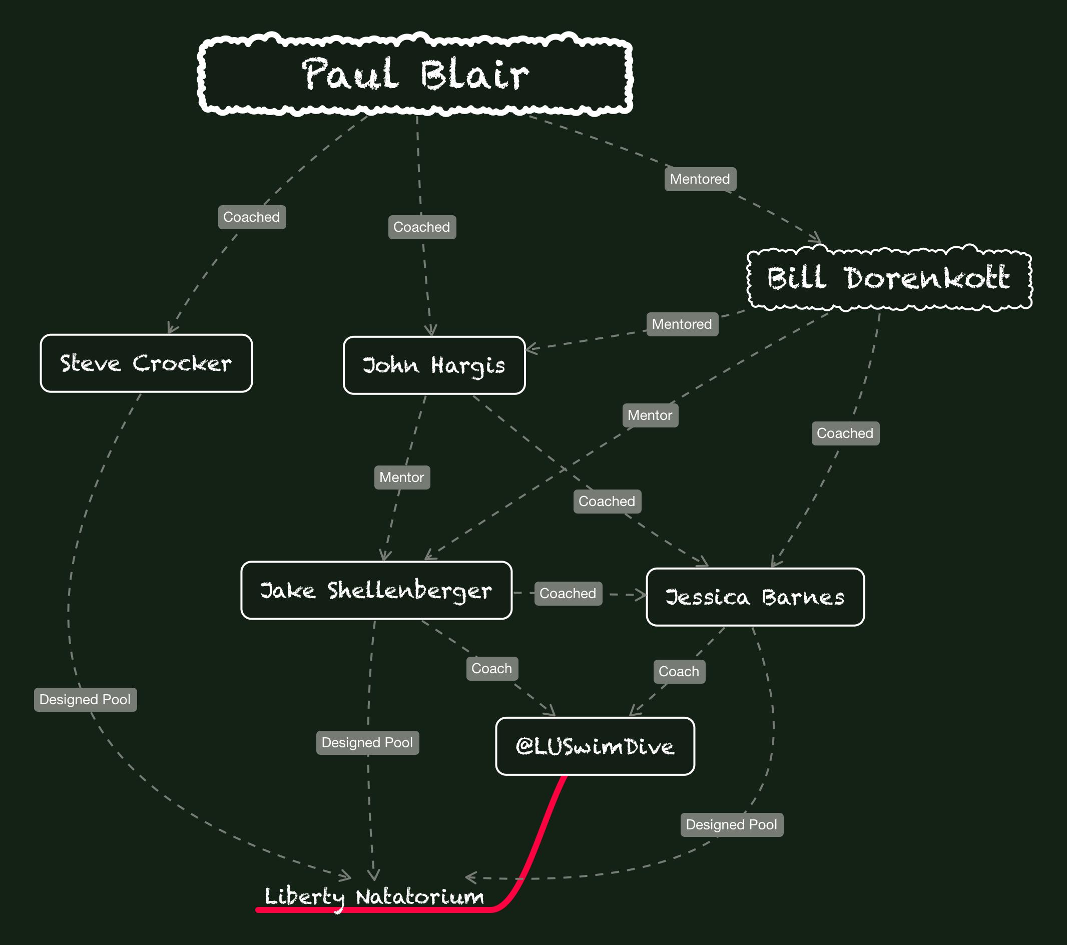 Paul-Blair-liberty-natatorium.PNG