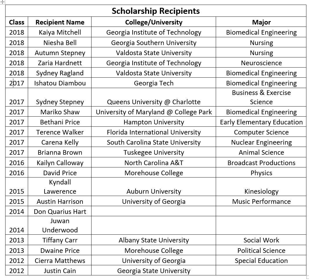 Scholarship Recipents YTD 2018 pic.JPG