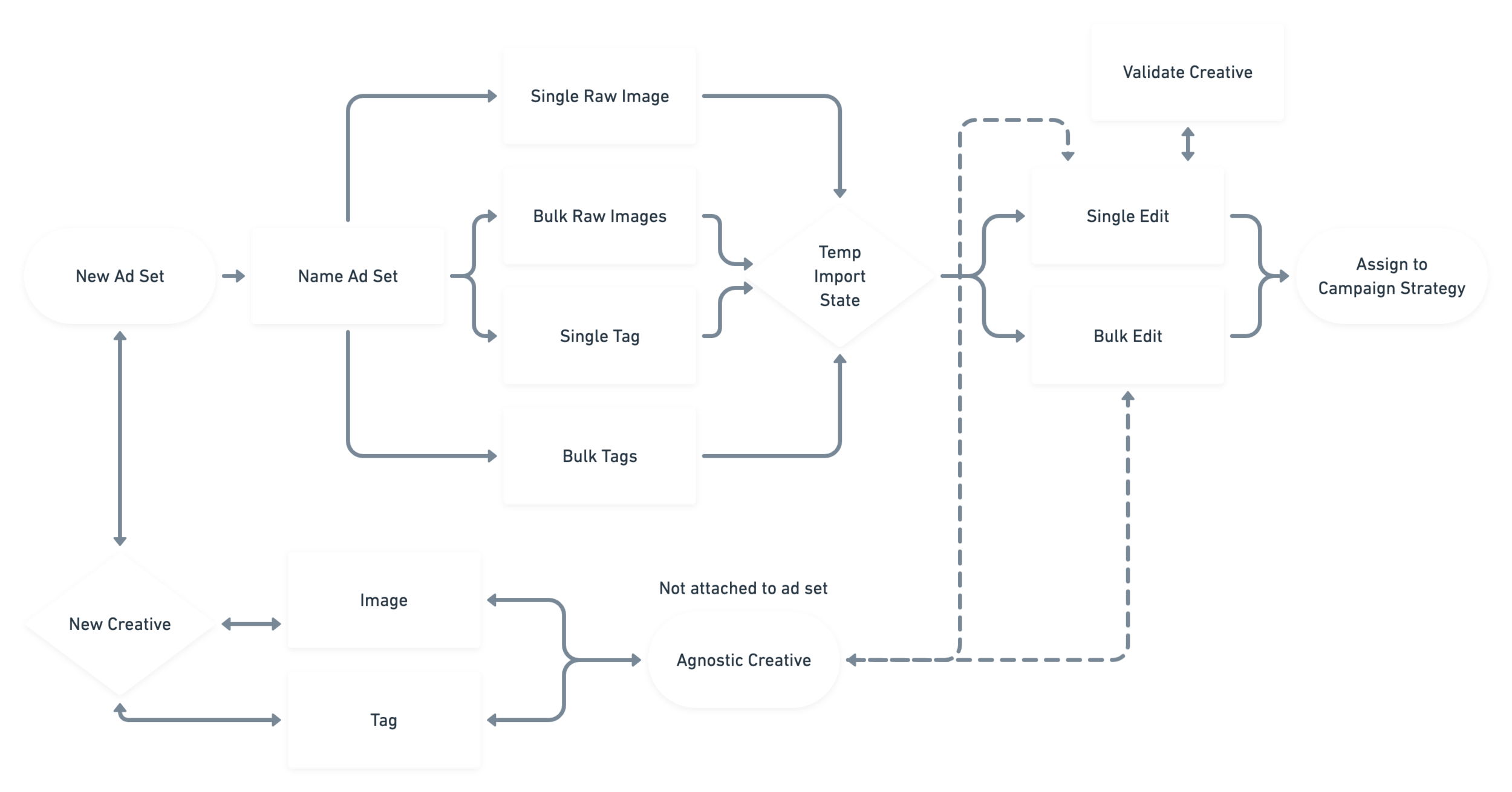 Magnetic Force Design Sprint Journey Map@2x (1).png
