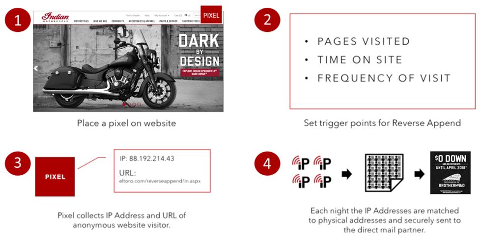 Website Lead Gen Process.png
