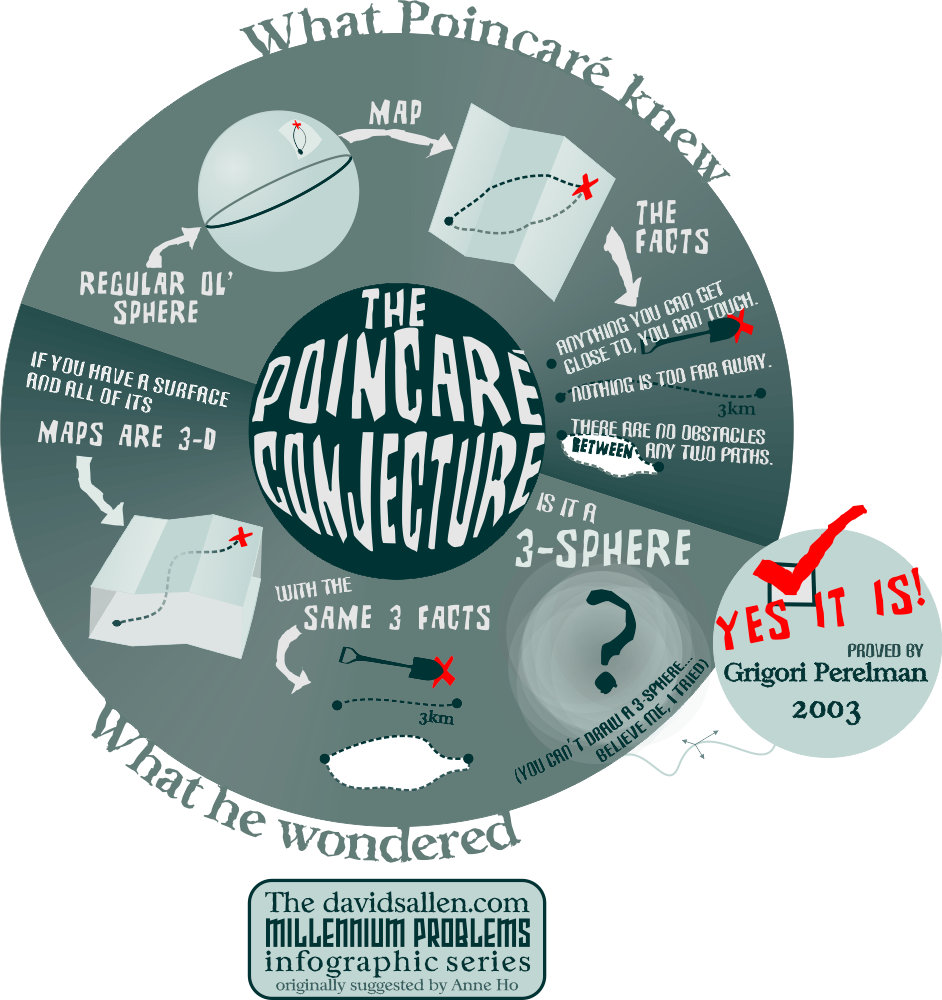 poincare conjecture HR.png