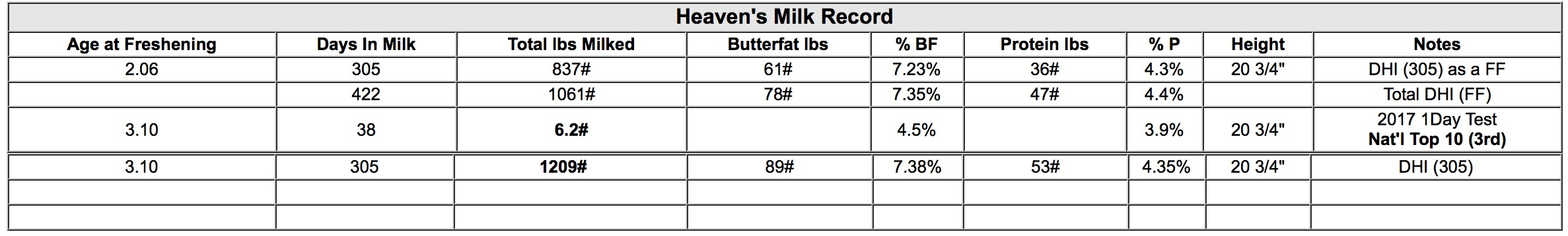 Heaven updated milk 2017.jpg