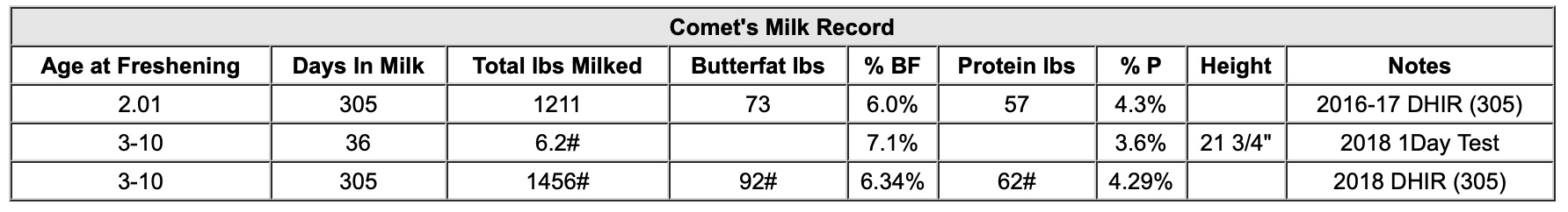 As of 2/19, Comet has milk nearly 1800# just under 400 days fresh.