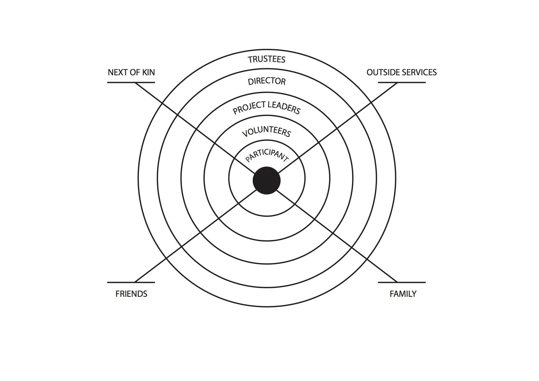 PLOT22-organisational structure.jpg
