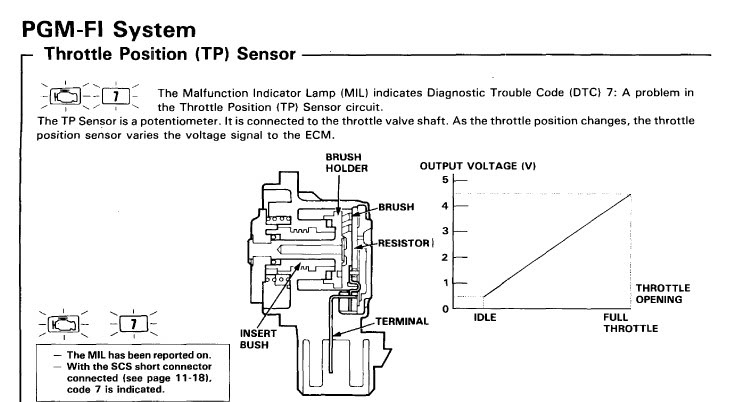 Honda Tps Wiring Diagram Z3 Wiring Diagram For Wiring Diagram Schematics