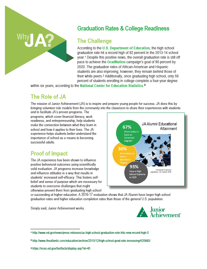 WHY JA: graduation rates AND college readiness CASE STATEMENT  One page case statement utilizing JA Alumni study statistics as well as other resources to explain how JA programs address graduation rates and college readiness, specifically. Click to view.
