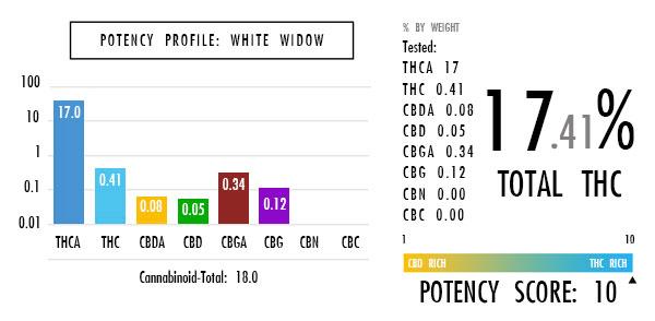 white_widow_chart