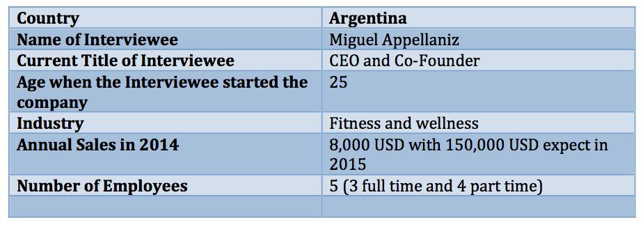 Argentina entrepreneurship