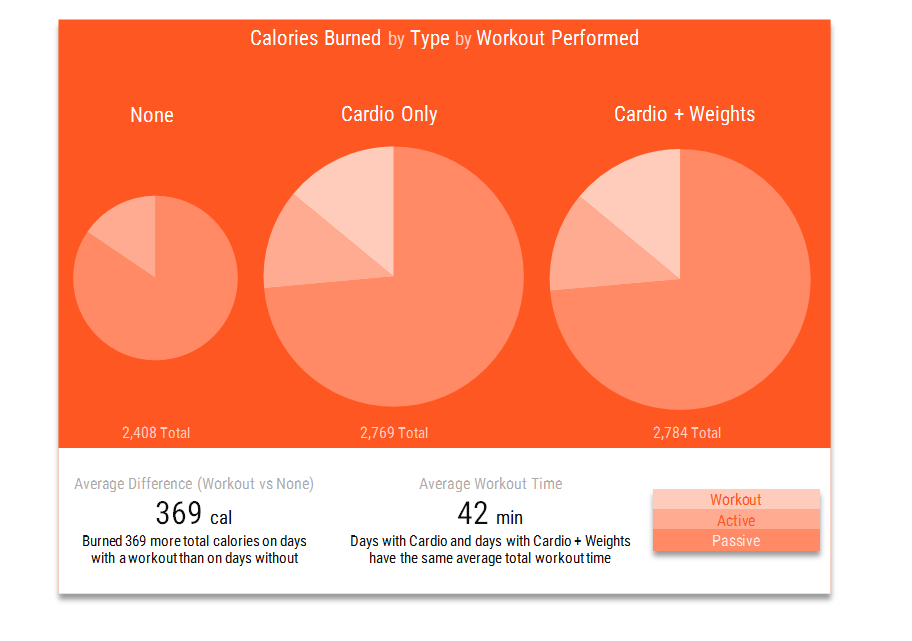 JawboneUP calories burned by workout type