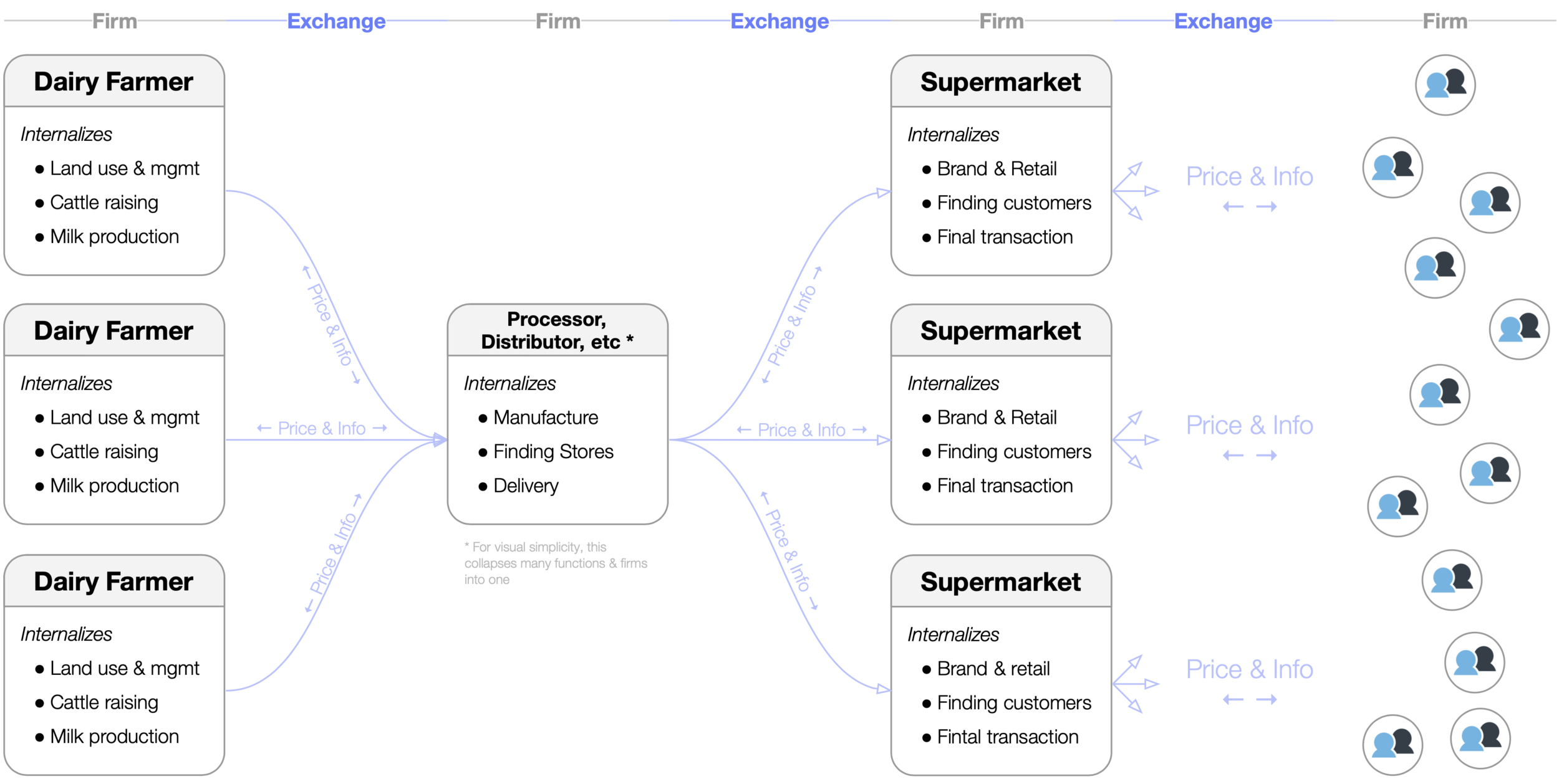 value_chain_coase_hayek_firm_market.png