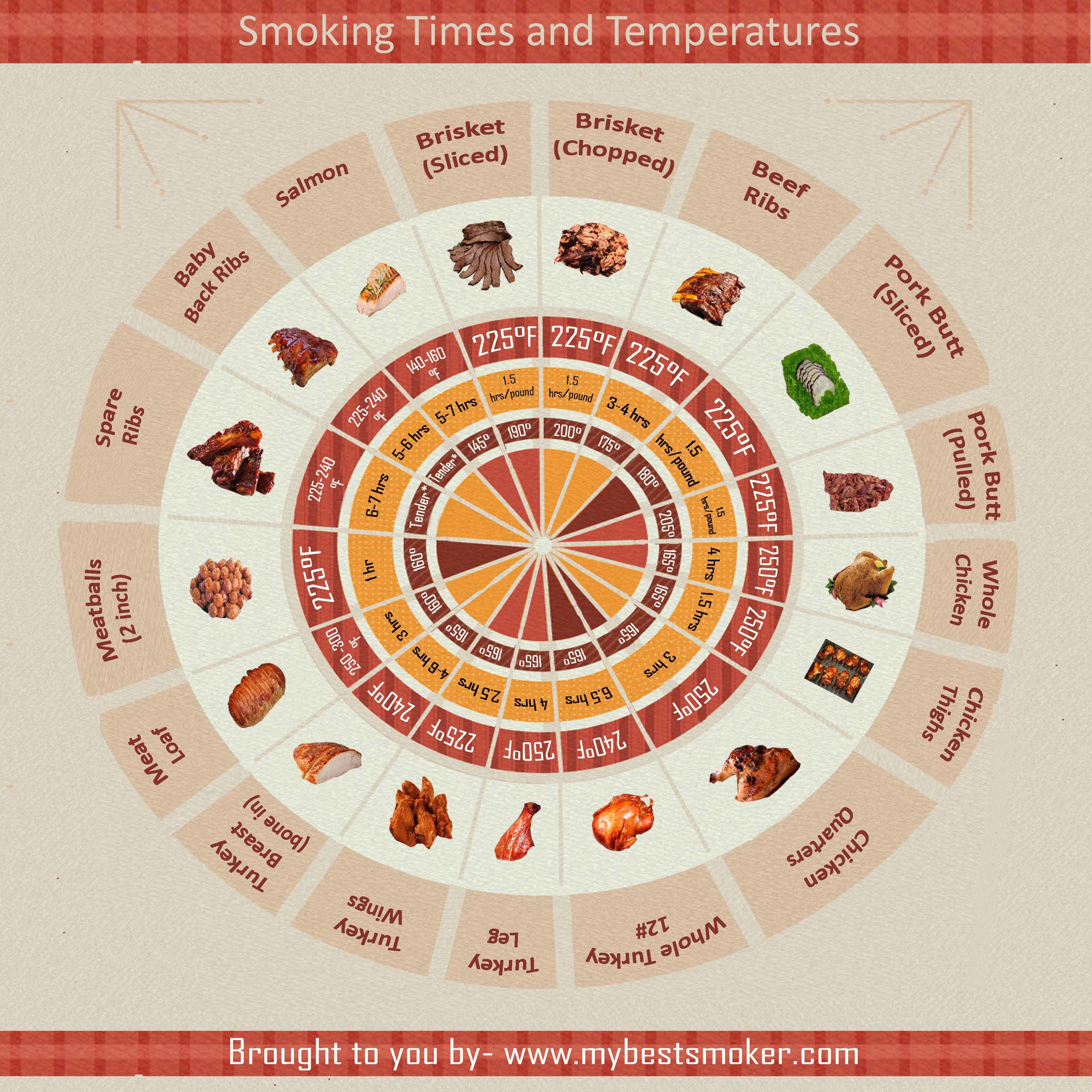 Infographic: Smoking Times and Temperatures
