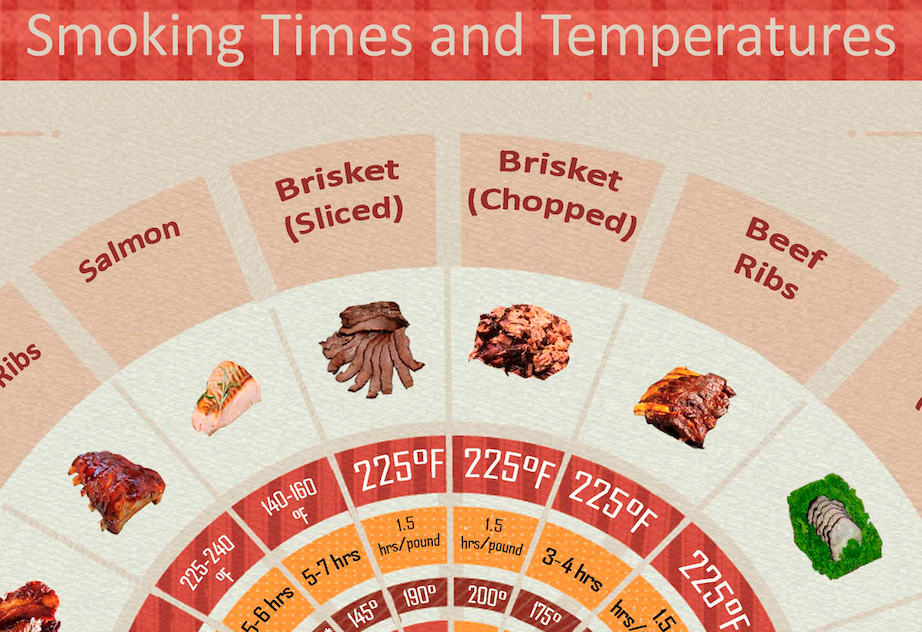 Smoking Times and Temperatures