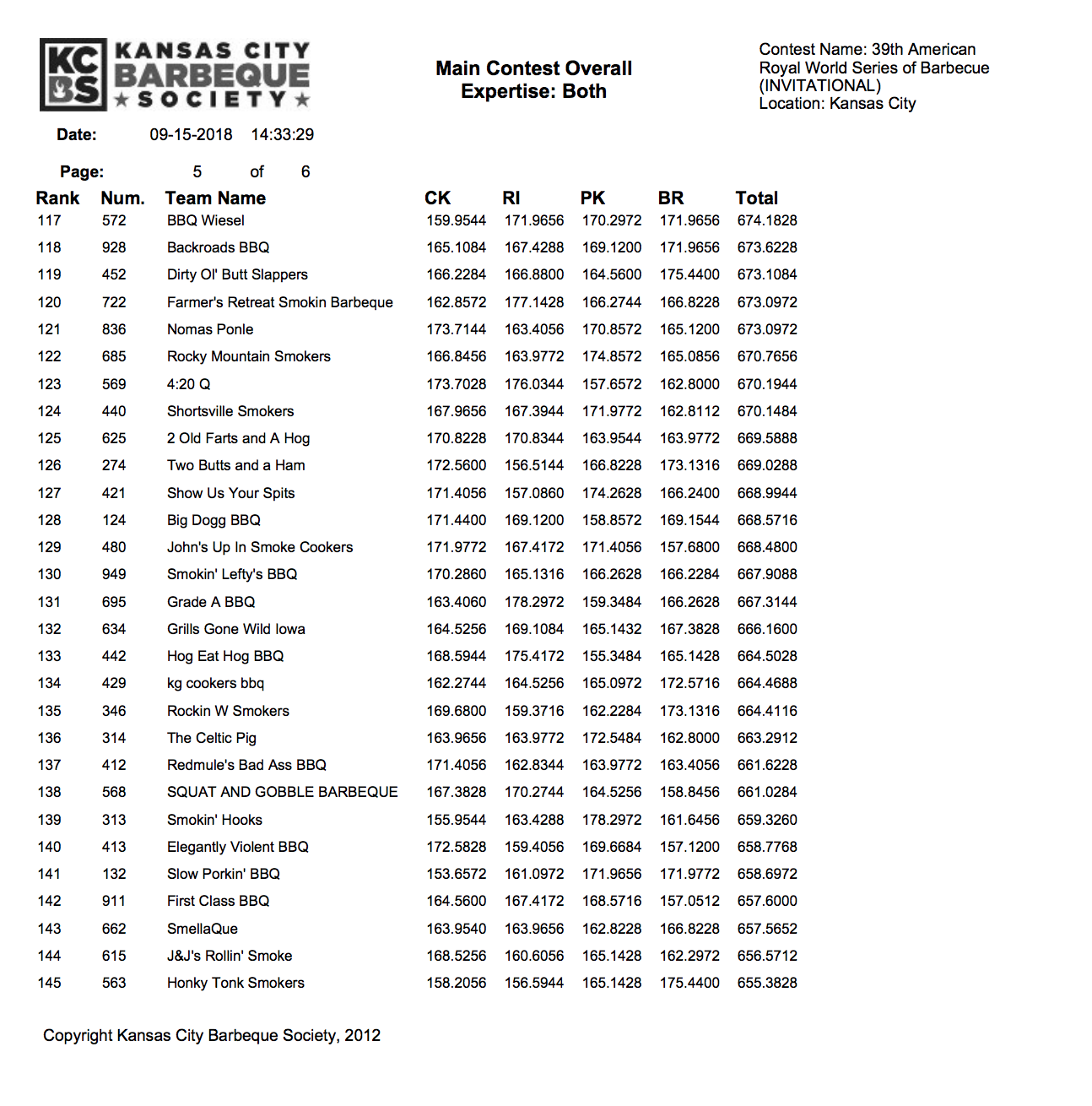 American Royal Invitational Results 2018 page 6