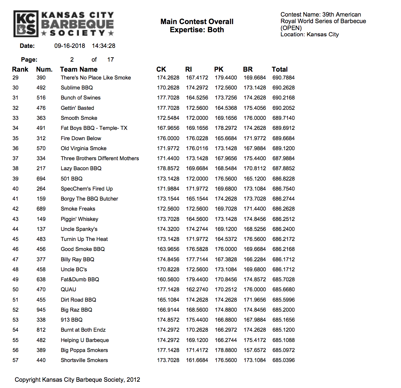 American Royal 2018 Results page 2