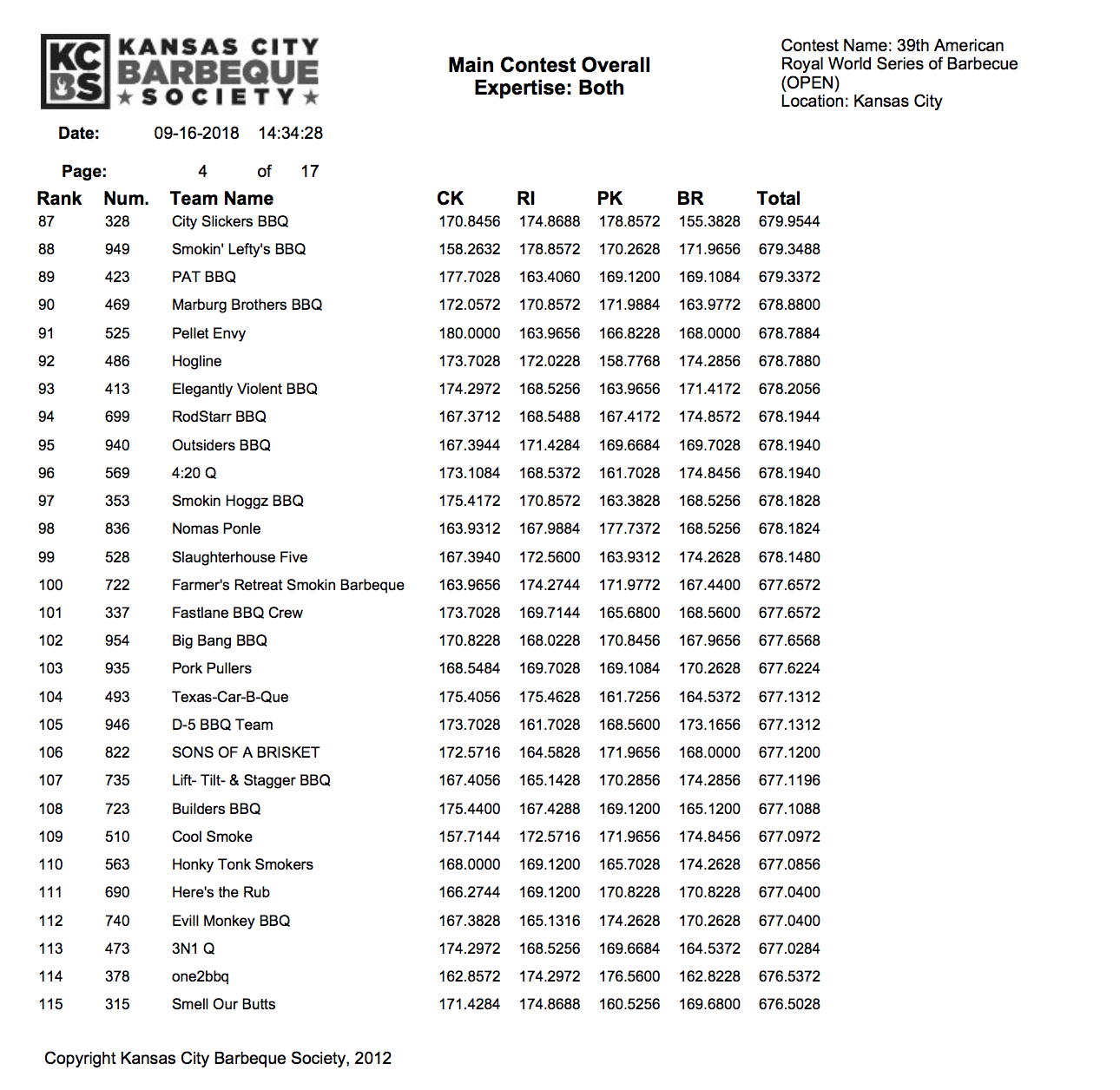 American Royal 2018 Results page 4
