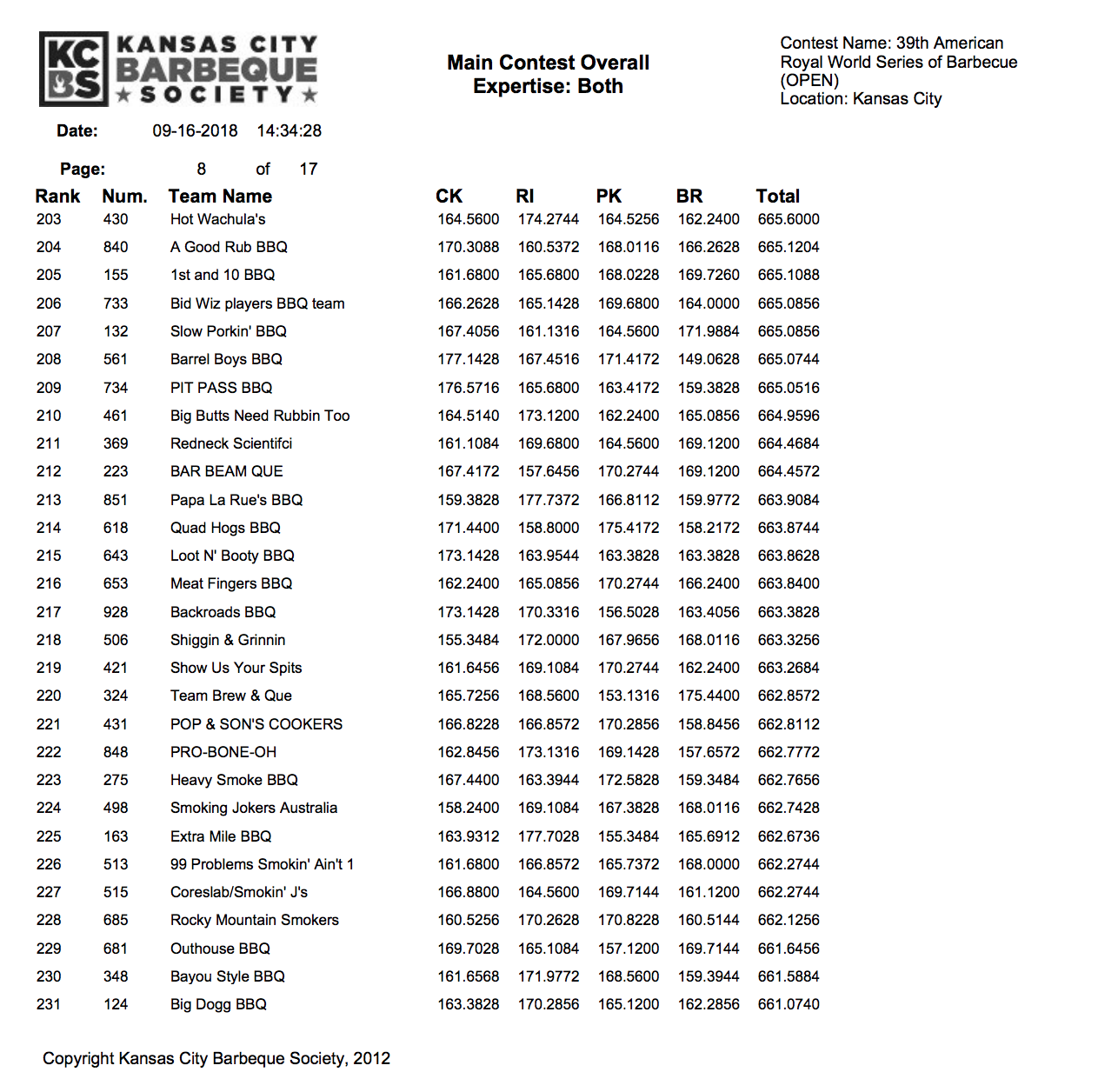 American Royal 2018 Results page 8