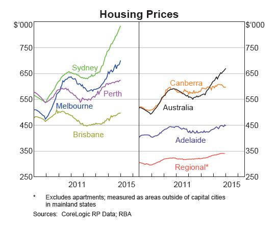 Housingprices