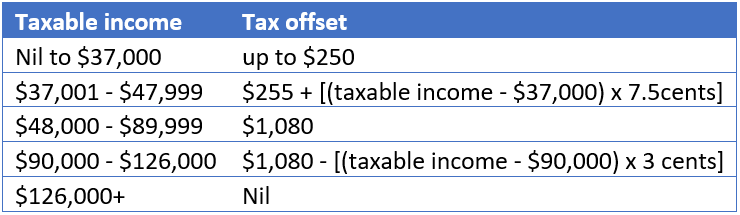 2019.04.04 Tax offset summary.PNG