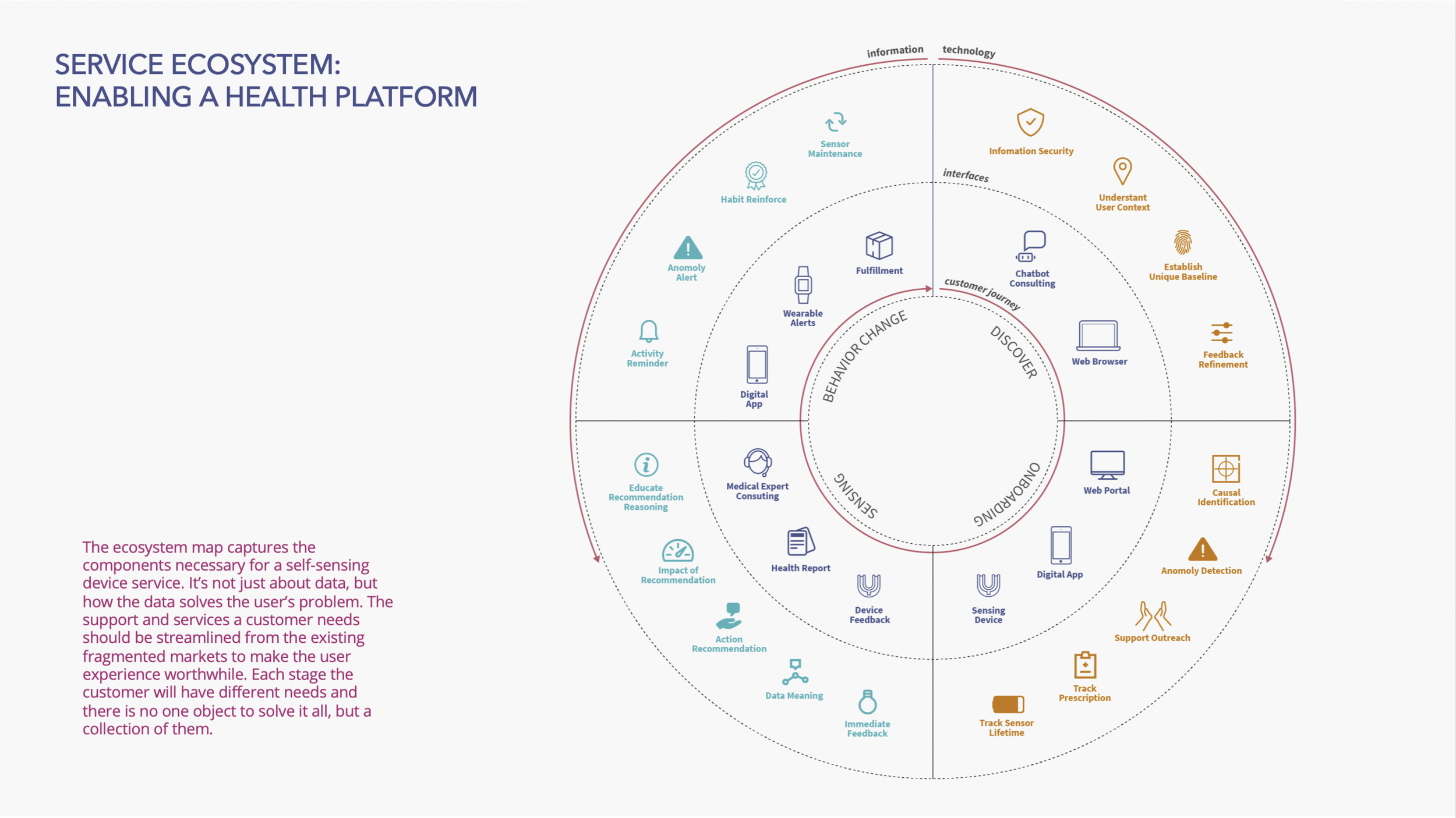 Outlines the ecosystem map including the components we see are essential to the platform at various stages of the user journey.