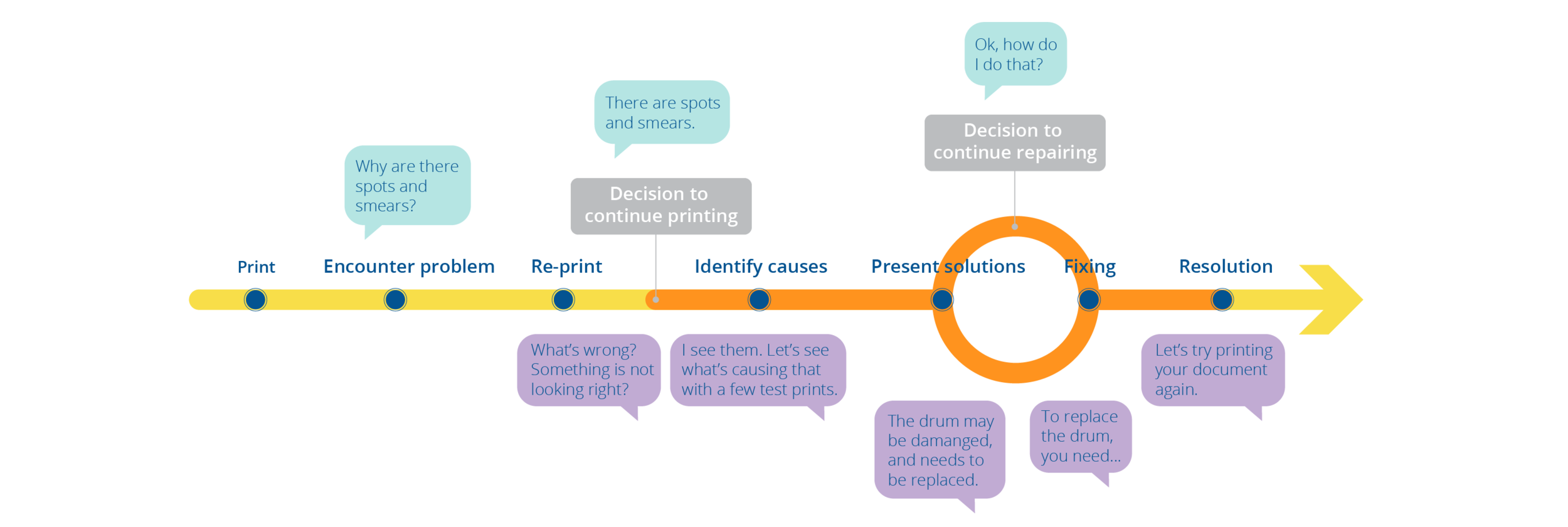 A representation of the user journey and the dialog between a user and support that influenced the workflow.