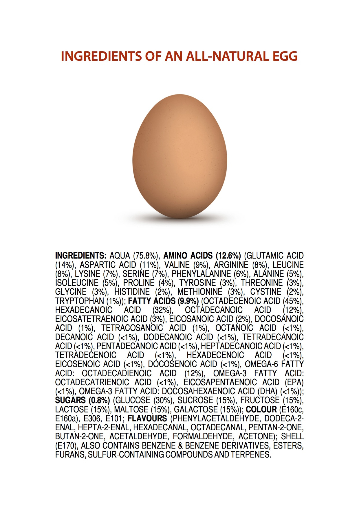 Chemicals in All-Natural Egg