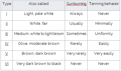 How is your skins' ability to resist the power of the sun?