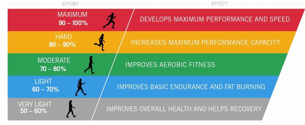heart-rate-Training_Zone_Diagram-e1435117790419.jpg