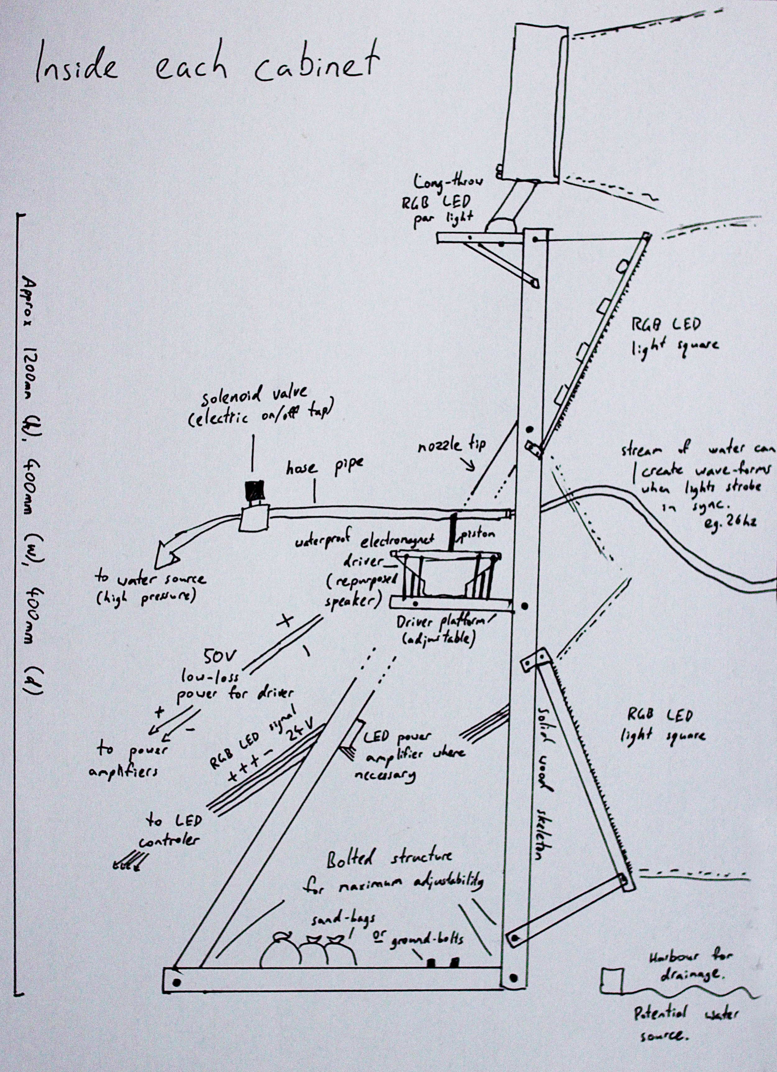 """Sketch of cabinet internals. These are the robots that provide the electromechanical drive for water on/off, water """"shaking"""" and lighting sequence."""