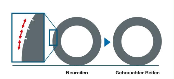 Geräuschkontrolldesign