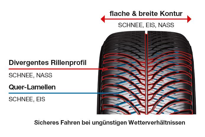 SCHNEE / EIS / NÄSSE Performance