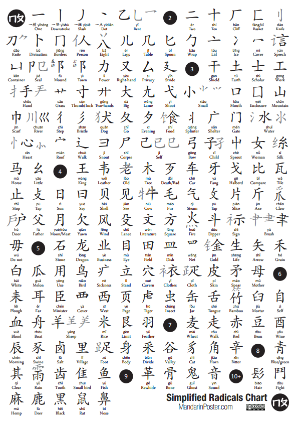 graphic relating to Pinyin Chart Printable titled Simplified Chinese Radicals Mandarin Poster