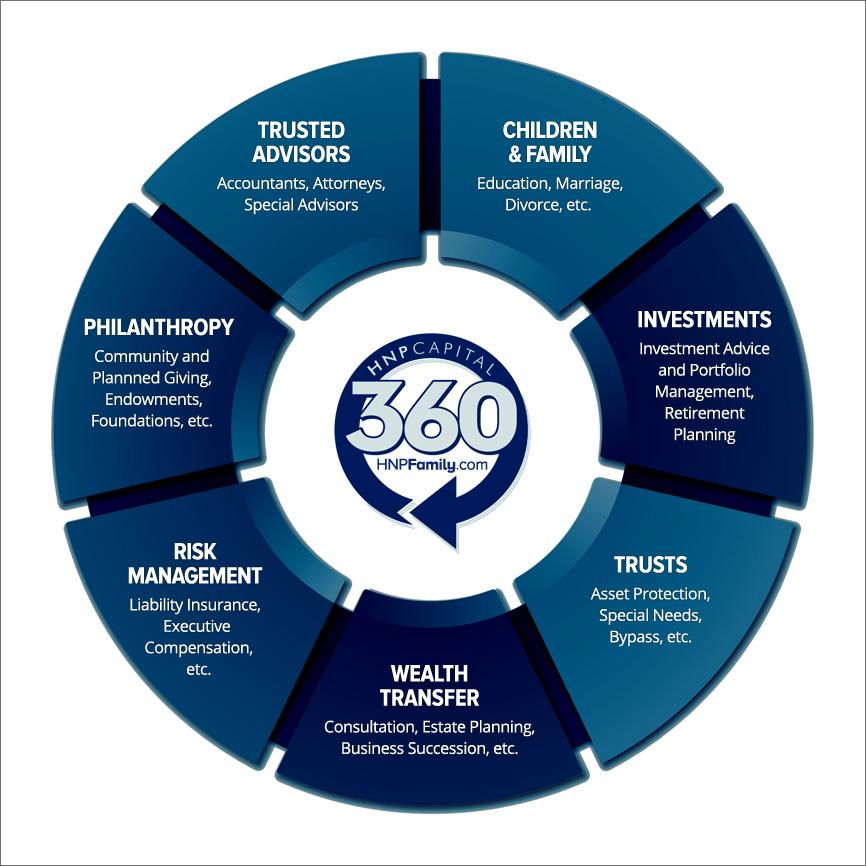 HNP_360_infographic.jpg