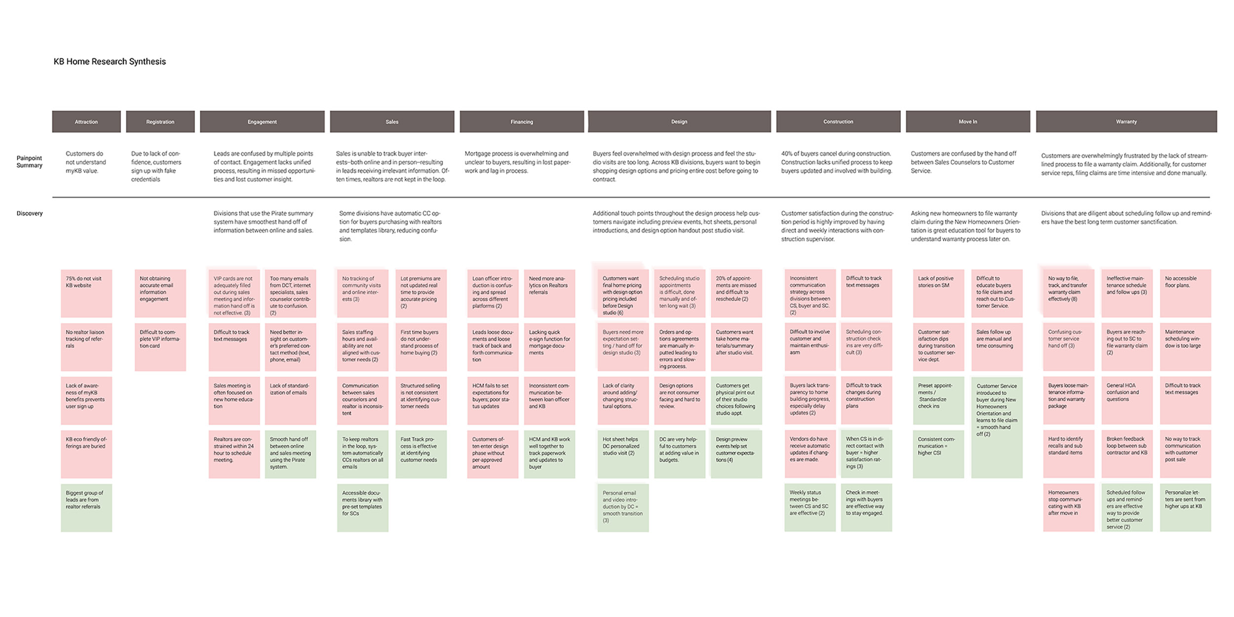Painpoint overview   Based off the 20 interviews gathered from internal KB stakeholders, our team went through each interview transcription and documented instances of negative (pink) and positive (green) experiences. Each negative and positive experience was seperated into the corresponding phases that cooresponded to the journey map.  Using this framework, our team discovered recurring themes and pain points for each consumer phase.  The positive/negative experiences helped our team discover differences in the process across regions and document the most effective implemented solution.  For example, in Denver we found that the sales team employed a PIRATE card system to capture new lead information that would be passed to all memebers of the team. From this insight, our team created a feature for the MyKB app that digitized the PIRATE system to help sales counselors capture and share all necessary consumer information.