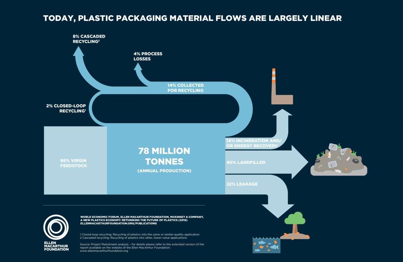 Source:https://newplasticseconomy.org/publications/report-2016