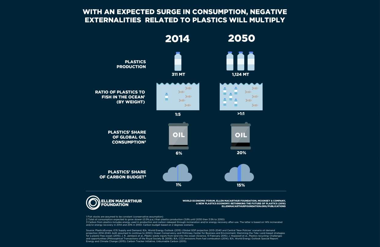 https://newplasticseconomy.org/publications/report-2016