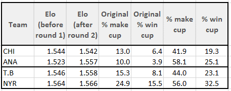 Comparison of Elo before playoffs - and after round 2, and comparison of my original probabilities and the probabilities as they stand going into round 3.