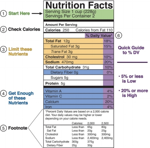 1.        Serving Size (#1 on the sample label):      When reading a nutrition label, start at the top and work your way down. At the top of the label, you'll find the serving size. Serving sizes are usually standardized across subtypes of foods, making it easy to compare similar foods. It also lets you know how many total servings are in a container.      2.        Calories & Calories From Fat (#2 on the sample label):      Calories are a measure of how much energy you get from eating a serving of the food. Make sure to pay attention to this number as the number of servings you eat influences the total number of calories you will be consuming. This number can be used to help you manage your weight. For example, since there are two total servings in the container, you would  double  the calories listed. For example, our sample label has 250 calories per serving. Since there are two servings per package, 250 is the amount of calories that you'd consume if you ate half the box. Eat the whole box and double the calories, making it 500 total.