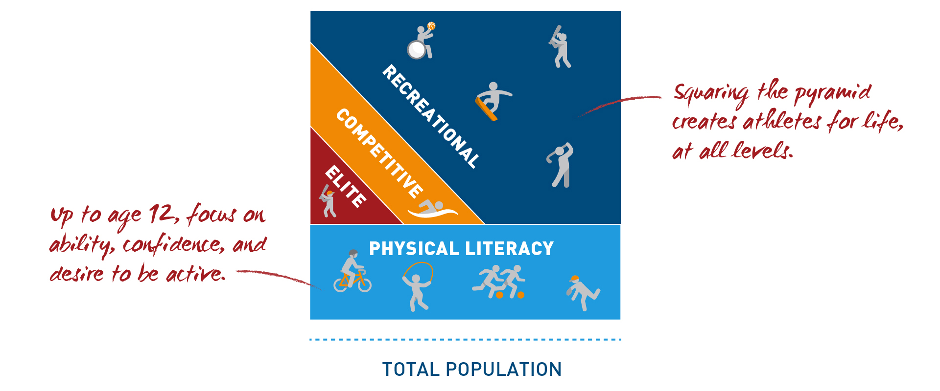 Fig. 5 A square sports model allows for maximum inclusion, provides opportunity for people of all skill and capability levels, and creates individuals who are active for life. (Courtesy of Aspen Institute Project Play)    [Citation]